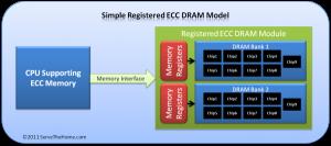 Phương thức hoạt động của RAM ECC Registered