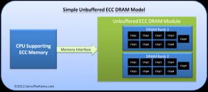 Phương thức hoạt động của RAM ECC Unbuffered